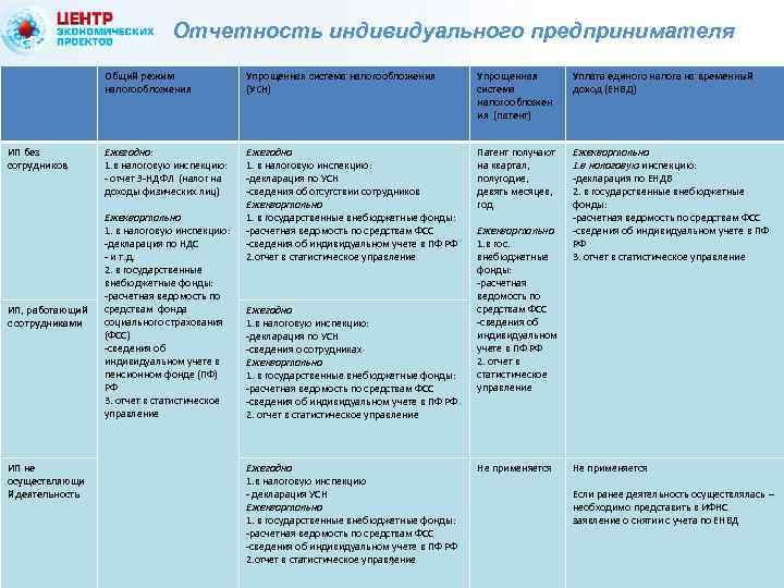 Отчетность индивидуального предпринимателя Общий режим налогообложения ИП без сотрудников ИП, работающий с сотрудниками ИП