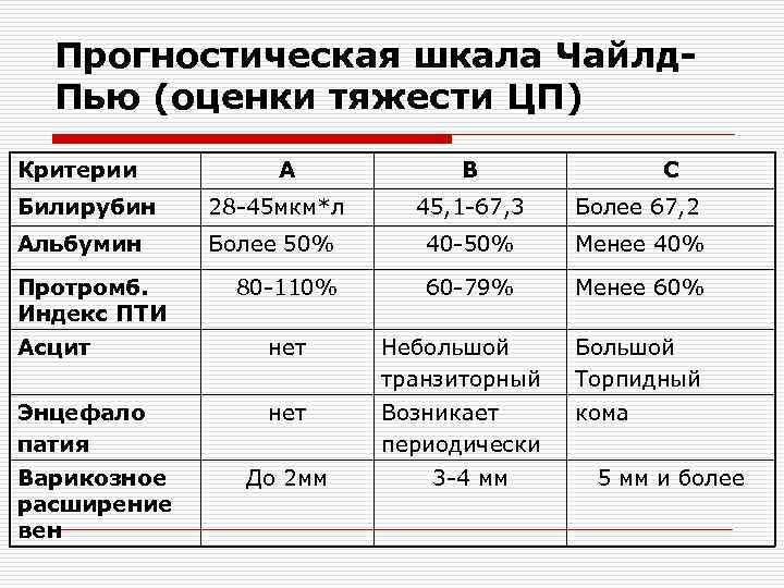 Прогностическая шкала Чайлд. Пью (оценки тяжести ЦП) Критерии А В С Билирубин 28 -45