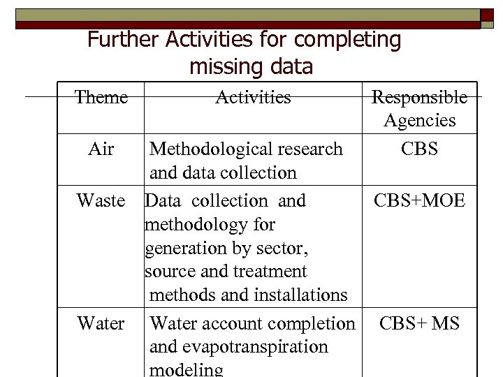 Further Activities for completing missing data Theme Air Activities Responsible Agencies CBS Methodological research