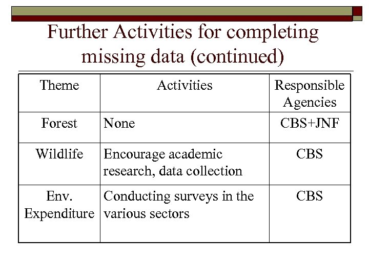 Further Activities for completing missing data (continued) Theme Forest Wildlife Activities None Encourage academic