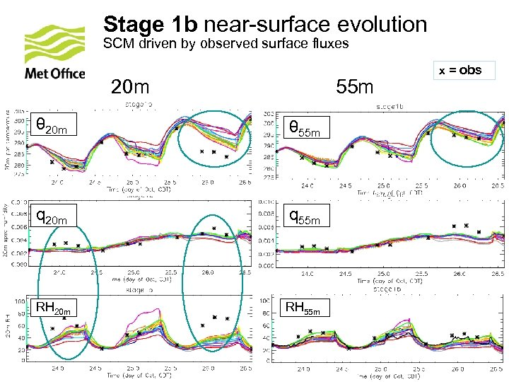 Stage 1 b near-surface evolution SCM driven by observed surface fluxes 20 m 55