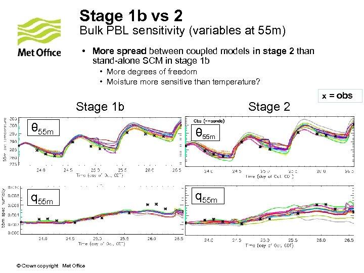 Stage 1 b vs 2 Bulk PBL sensitivity (variables at 55 m) • More
