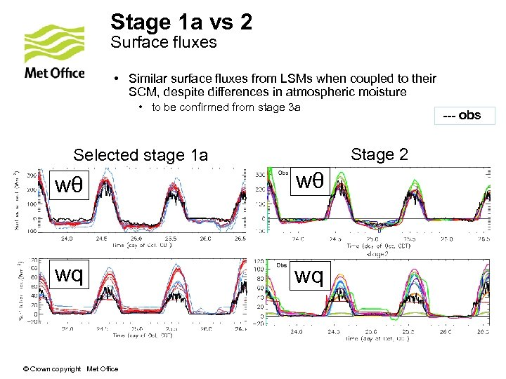 Stage 1 a vs 2 Surface fluxes • Similar surface fluxes from LSMs when