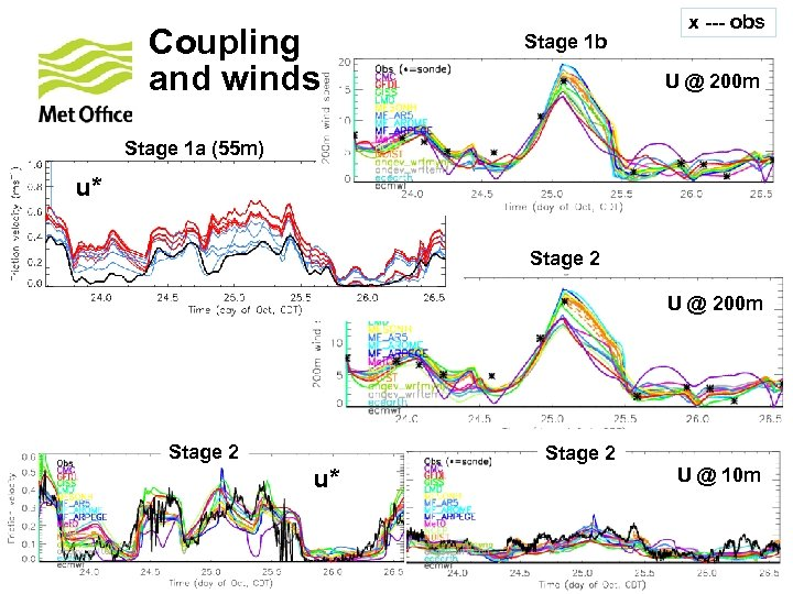 Coupling and winds Stage 1 b x --- obs U @ 200 m Stage