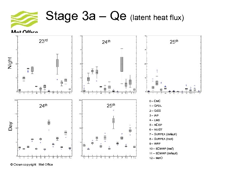 Stage 3 a – Qe (latent heat flux) 25 th 24 th Night 23