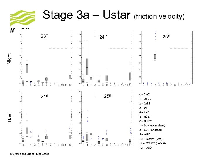 Stage 3 a – Ustar (friction velocity) 25 th 24 th Night 23 rd