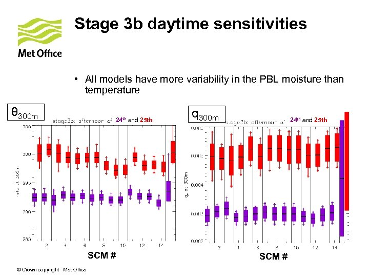 Stage 3 b daytime sensitivities • All models have more variability in the PBL
