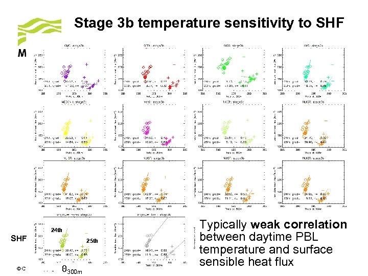 Stage 3 b temperature sensitivity to SHF 24 th SHF 25 th θ 300