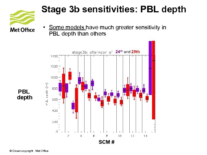 Stage 3 b sensitivities: PBL depth • Some models have much greater sensitivity in