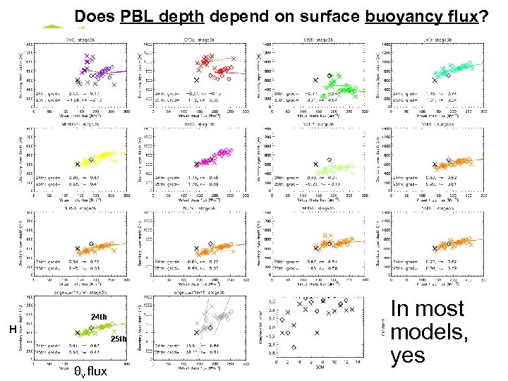 Does PBL depth depend on surface buoyancy flux? 24 th H 25 th θv