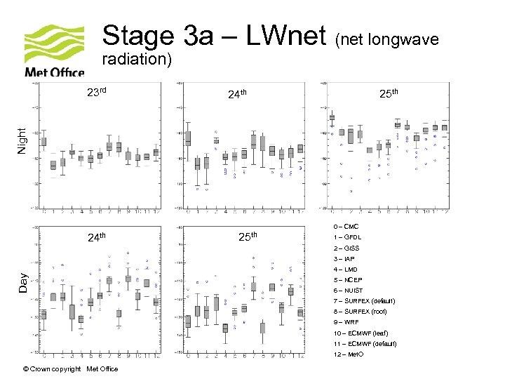 Stage 3 a – LWnet (net longwave radiation) 25 th 24 th Night 23