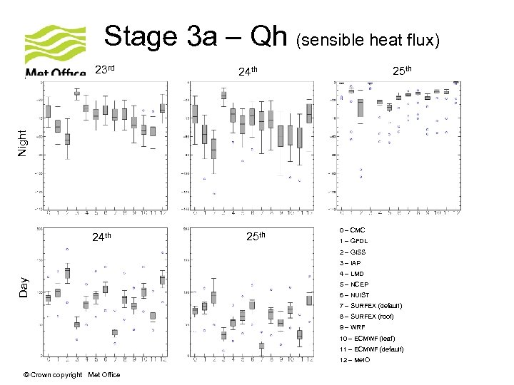Stage 3 a – Qh (sensible heat flux) 25 th 24 th Night 23