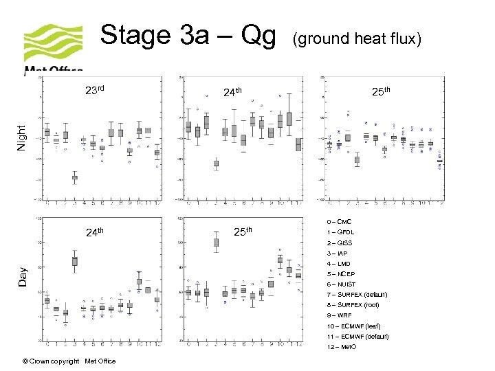 Stage 3 a – Qg 25 th 24 th Night 23 rd (ground heat