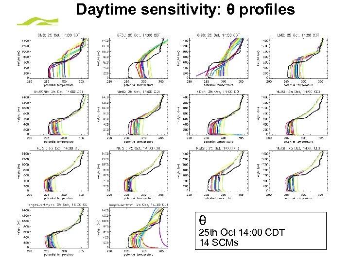 Daytime sensitivity: θ profiles θ 25 th Oct 14: 00 CDT 14 SCMs ©