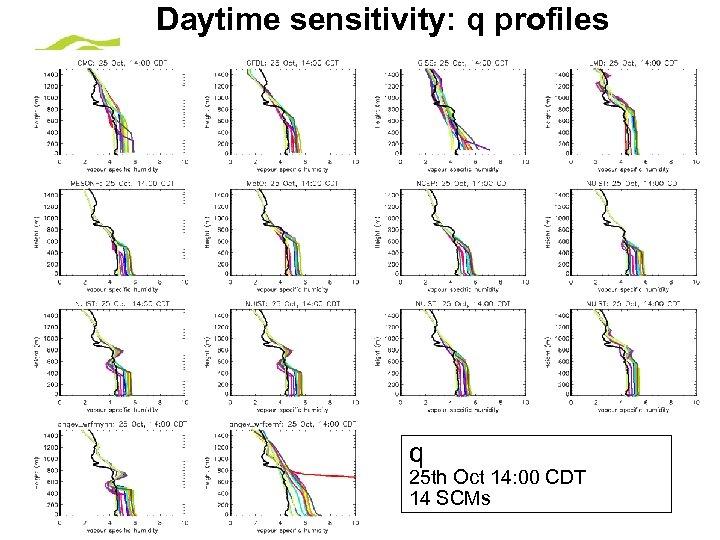 Daytime sensitivity: q profiles q 25 th Oct 14: 00 CDT 14 SCMs ©
