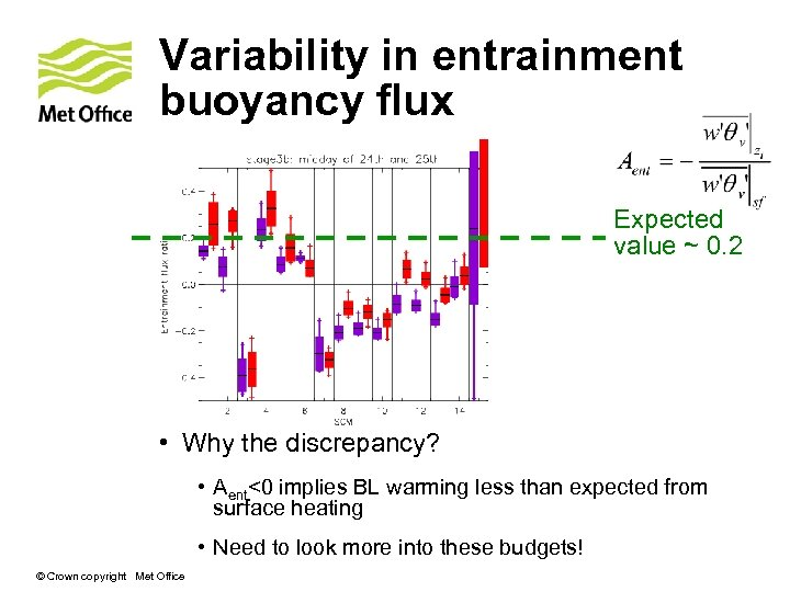 Variability in entrainment buoyancy flux Expected value ~ 0. 2 • Why the discrepancy?