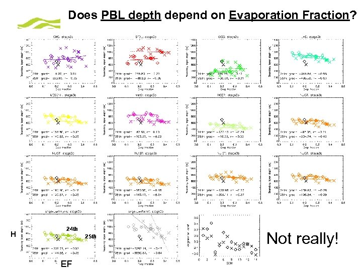 Does PBL depth depend on Evaporation Fraction? H 24 th 25 th EF ©