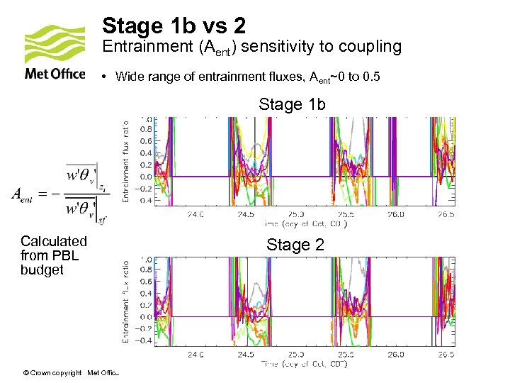Stage 1 b vs 2 Entrainment (Aent) sensitivity to coupling • Wide range of
