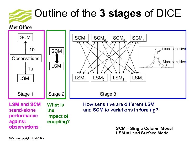 Outline of the 3 stages of DICE LSM and SCM stand-alone performance against observations
