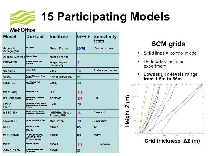 15 Participating Models Model Contact Institute Levels Sensitivity Arome & Arpege (NWP) Eric Bazile