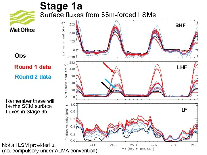Stage 1 a Surface fluxes from 55 m-forced LSMs SHF Obs Round 1 data