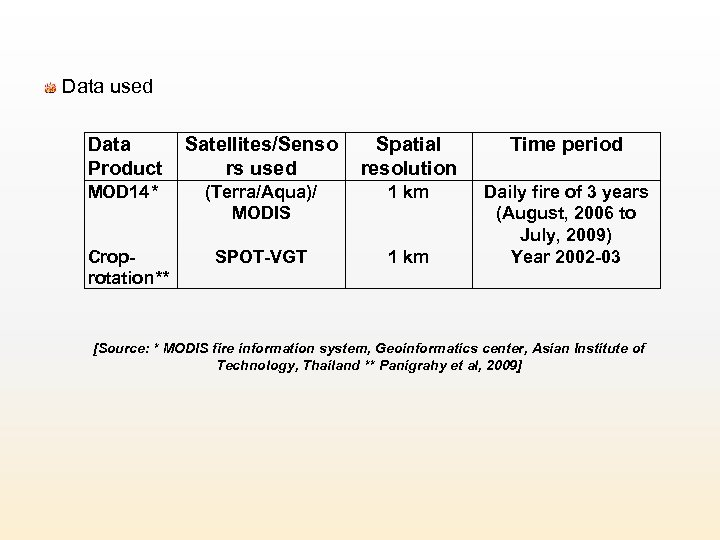 Data used Data Product Satellites/Senso rs used Spatial resolution Time period MOD 14*
