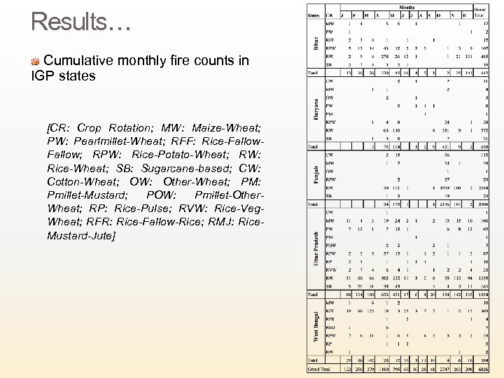 Results… Cumulative monthly fire counts in IGP states [CR: Crop Rotation; MW: Maize-Wheat; PW: