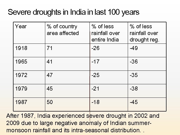 Severe droughts in India in last 100 years Year % of country area affected