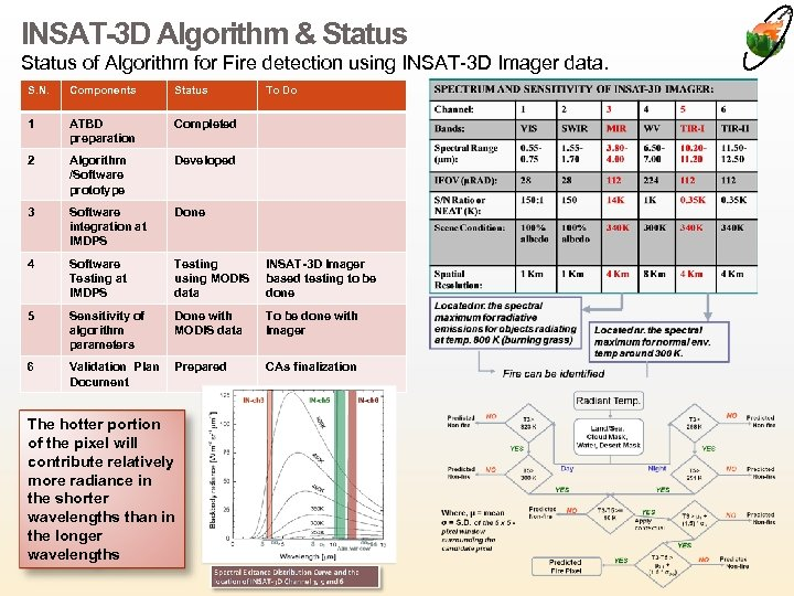INSAT-3 D Algorithm & Status of Algorithm for Fire detection using INSAT-3 D Imager