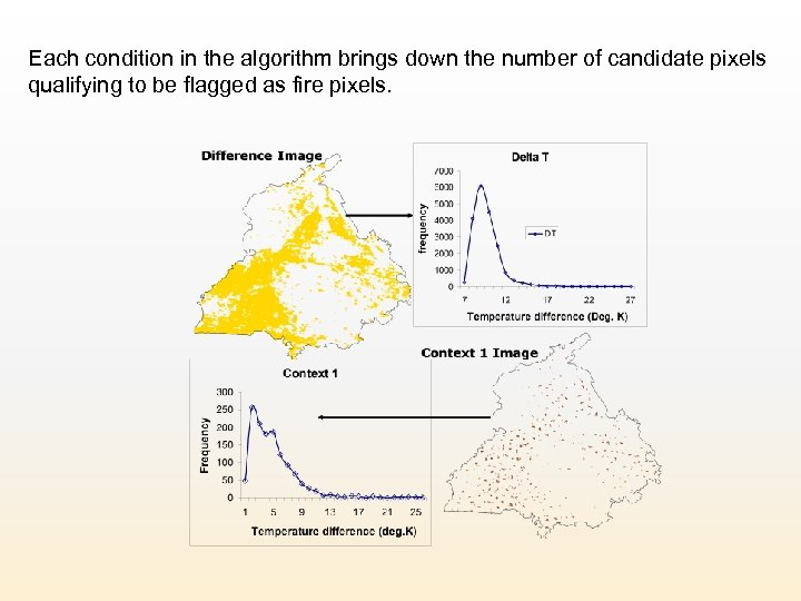 Each condition in the algorithm brings down the number of candidate pixels qualifying to