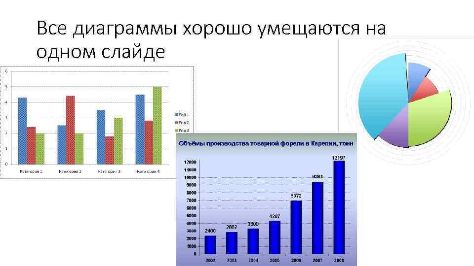 Все диаграммы хорошо умещаются на одном слайде