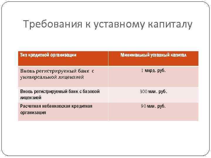 требования к учредителям кредитной организации
