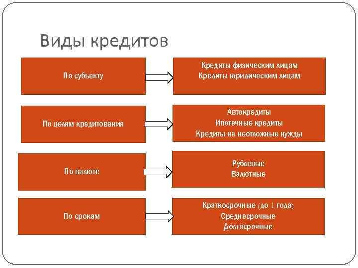 кредиты кредитных организаций физическим лицам виды