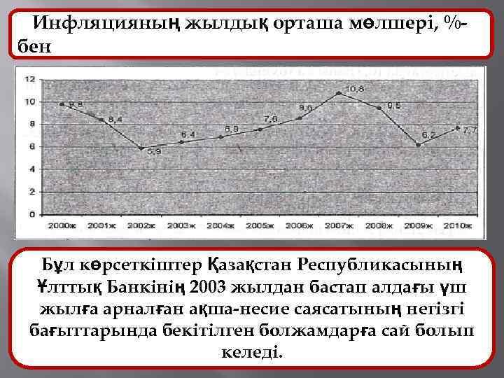 Инфляцияның жылдық орташа мөлшері, %бен Бұл көрсеткіштер Қазақстан Республикасының Ұлттық Банкінің 2003 жылдан бастап