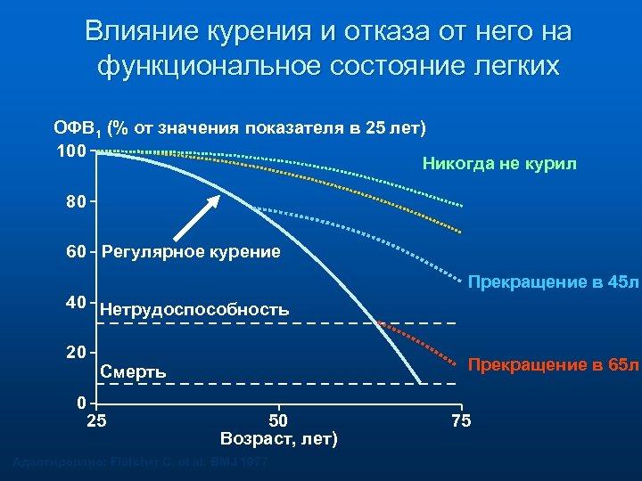 Влияние курения и отказа от него на функциональное состояние легких ОФВ 1 (% от