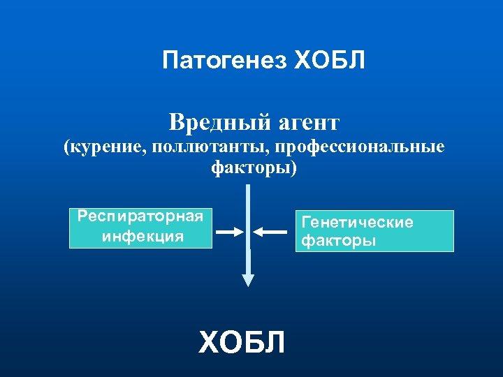 Патогенез ХОБЛ Вредный агент (курение, поллютанты, профессиональные факторы) Респираторная инфекция ХОБЛ Генетические факторы