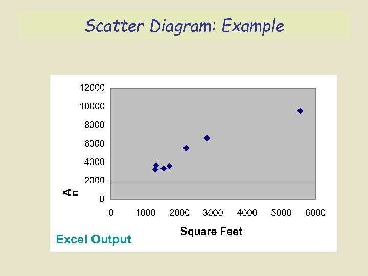 Scatter Diagram: Example Excel Output