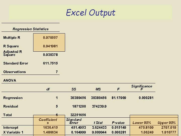 Excel Output Regression Statistics Multiple R 0. 970557 R Square 0. 941981 Adjusted R