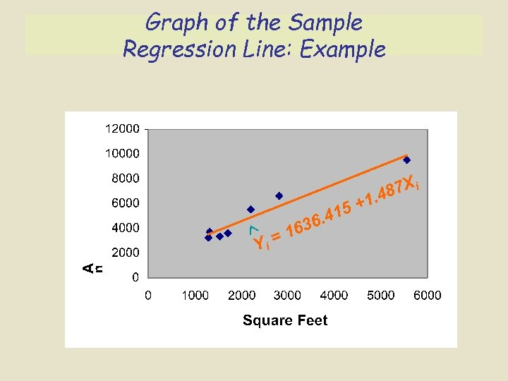 Graph of the Sample Regression Line: Example 1 87 X i. 4 = 16