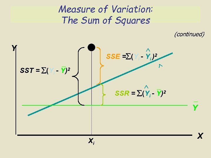 Measure of Variation: The Sum of Squares (continued) Y SSE = (Yi - Yi