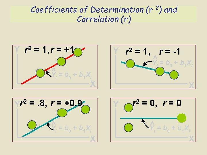 Coefficients of Determination (r 2) and Correlation (r) Y r 2 = 1, r