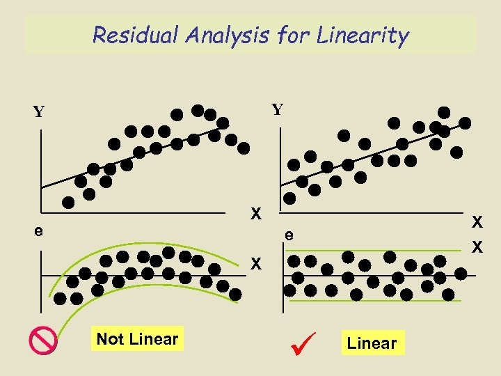 Residual Analysis for Linearity Y Y X e X Not Linear