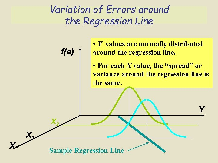 Variation of Errors around the Regression Line f(e) • Y values are normally distributed