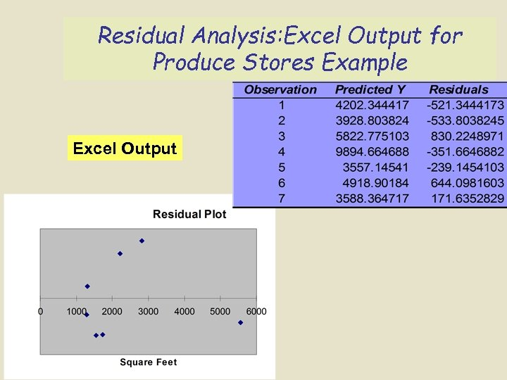Residual Analysis: Excel Output for Produce Stores Example Excel Output