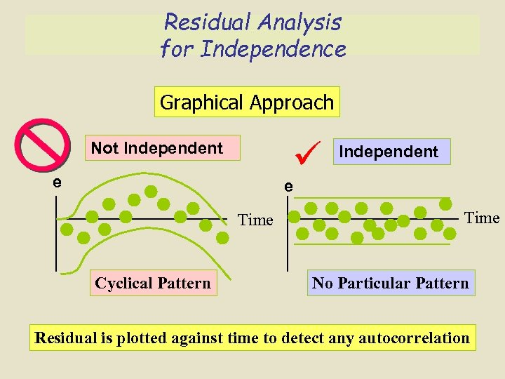 Residual Analysis for Independence Graphical Approach Not Independent e Time Cyclical Pattern Time No