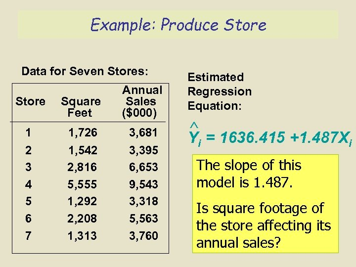 Example: Produce Store Data for Seven Stores: Store Square Feet Annual Sales ($000) 1