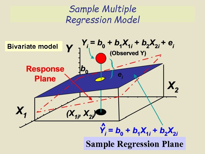 Sample Multiple Regression Model Bivariate model Sample Regression Plane