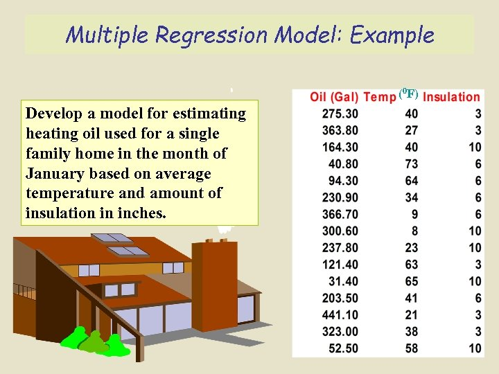 Multiple Regression Model: Example (0 F) Develop a model for estimating heating oil used