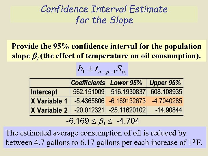 Confidence Interval Estimate for the Slope Provide the 95% confidence interval for the population