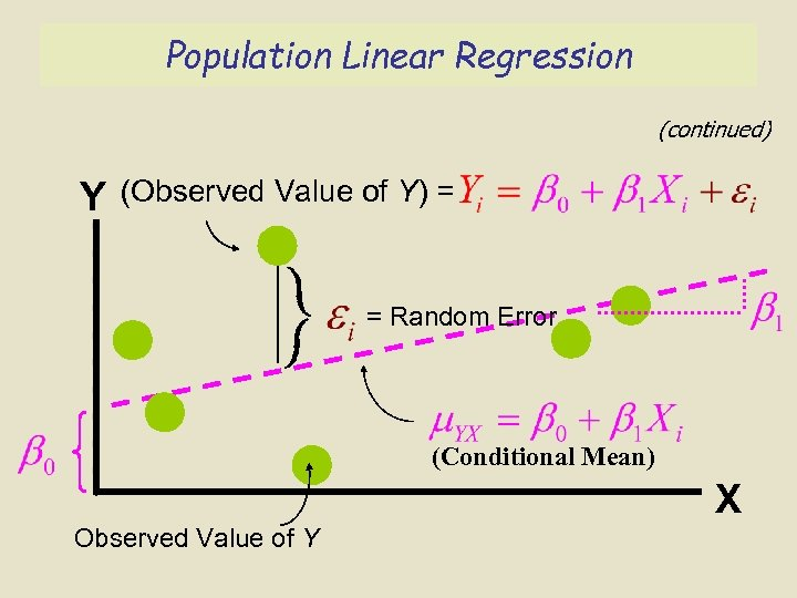 Population Linear Regression (continued) Y (Observed Value of Y) = = Random Error (Conditional